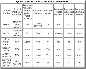 comparisonchart_airpurifier-technology